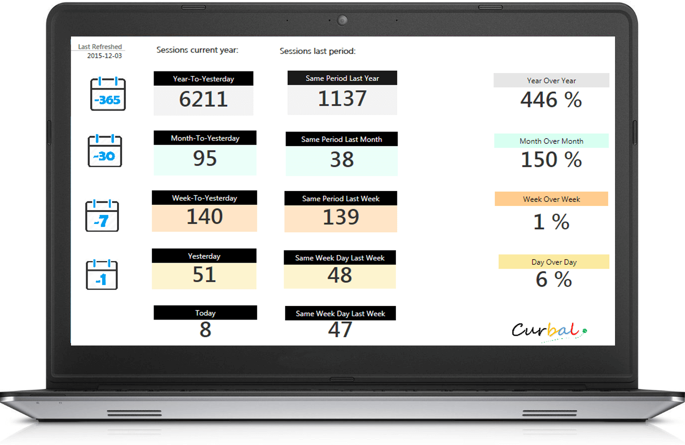 Growth Dashboard power bi google analytics